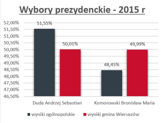 Wybory prezydenckie w2015 roku