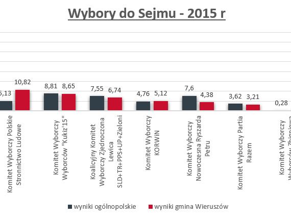 Wybory doSejmu w2015 roku